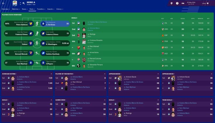 player overview 2024