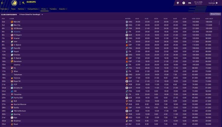 5th best in Europe!