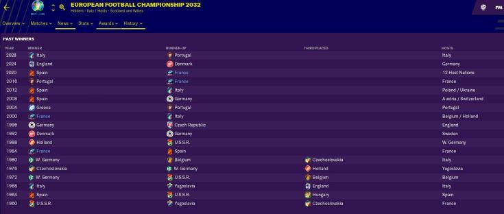 Euro Champs history
