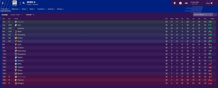 Serie A 2029