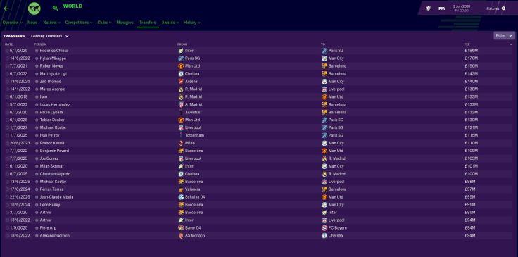 World highest transfers