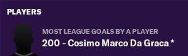 da Graca 200 Ata league goals