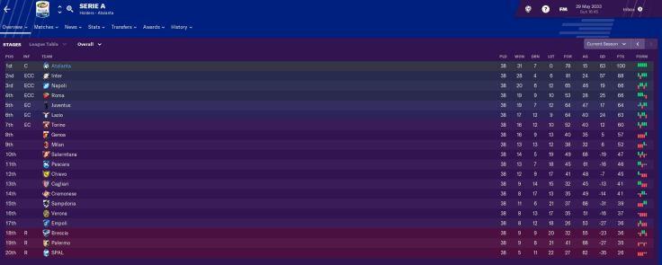 Serie A 2033