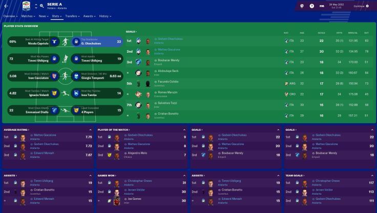 Serie A Payer overview 2032