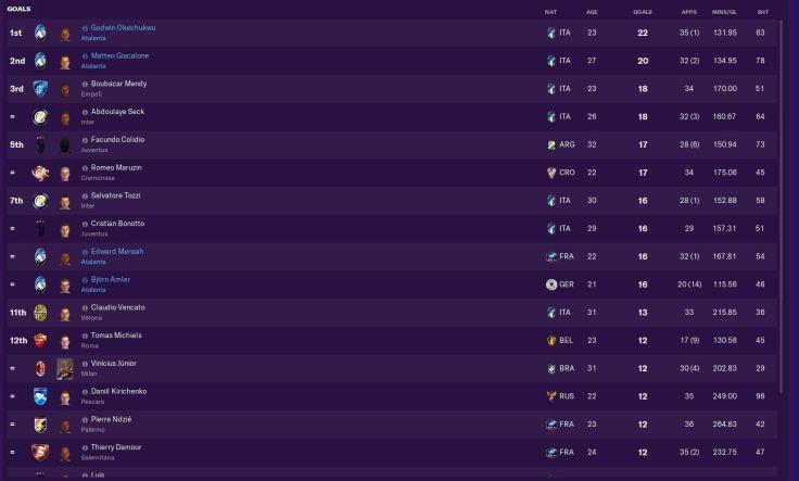 Serie A top scorers 2032