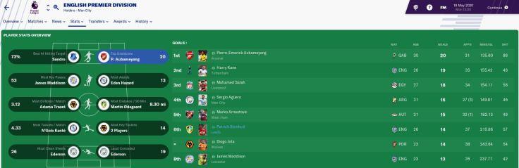 Bamford 6th top scorer in Prem